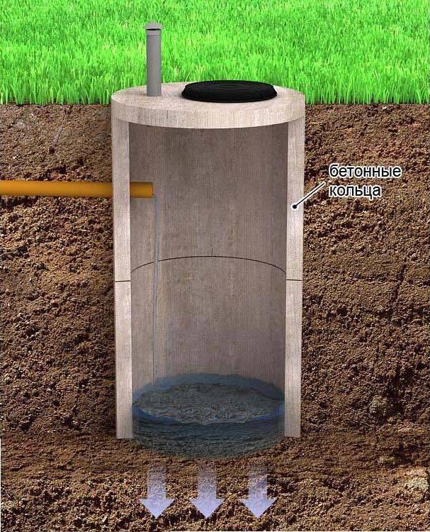 Выгребная яма из бетонных колец - как сделать своими руками