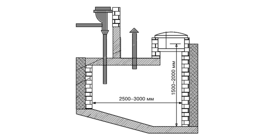 Как сделать своими руками выгребную яму без откачки: виды и способ устройства сливных систем