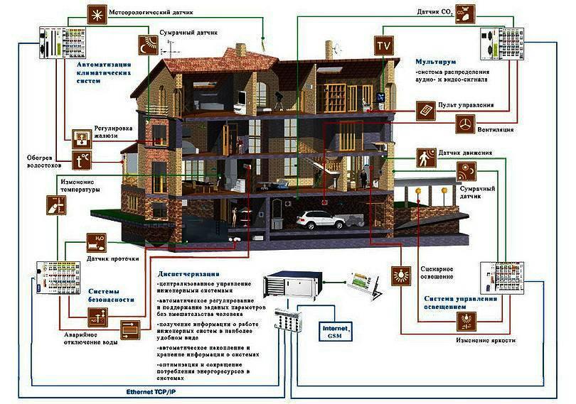 Что такое «умный» дом, из чего он состоит и зачем нужен