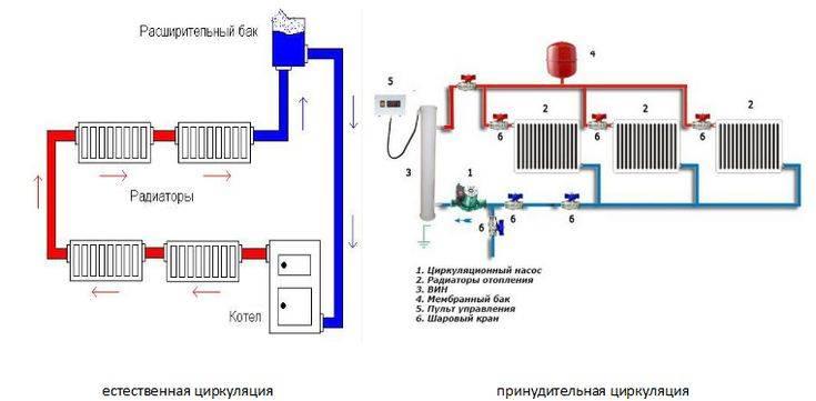 Система водяного отопления с естественной циркуляцией: типовые схемы