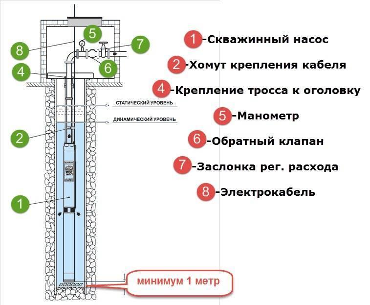 Как выбрать насос для скважины: рекомендации по выбору насосного оборудования