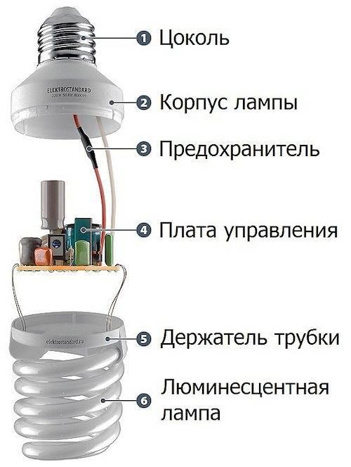 Что такое умная лампа ивчем еефишка?