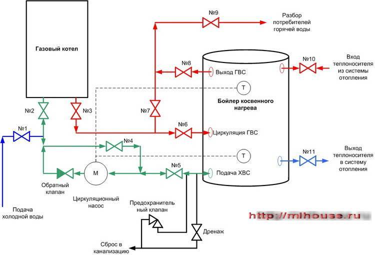 Бойлер косвенного нагрева. схема подключения к котлу. обвязка. актуальная информация