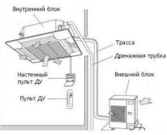 Установка сплит системы: этапы и особенности работы