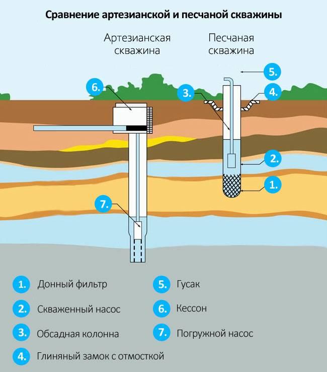 В скважине мало воды: причины, способы решения и профилактика - строительство и ремонт