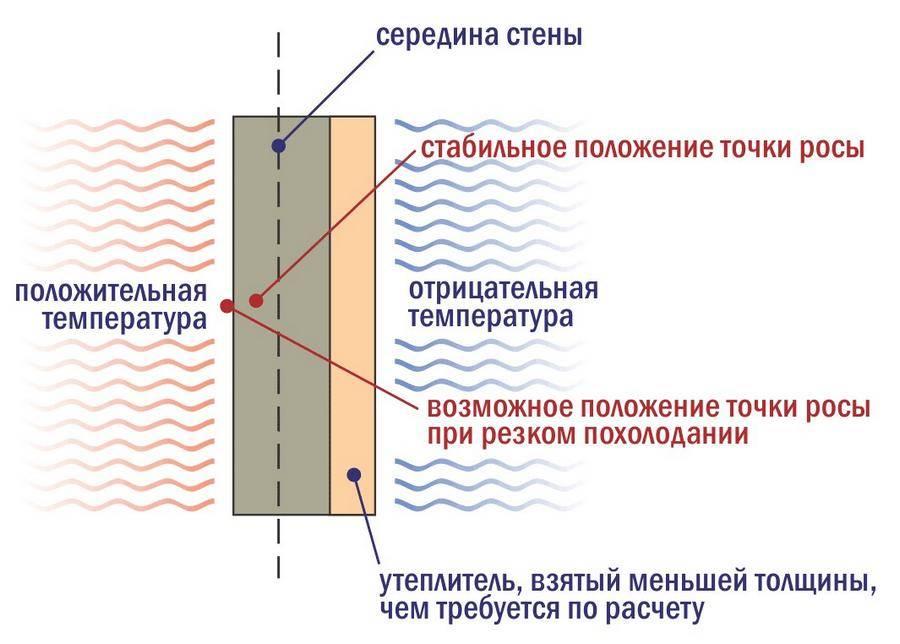 Полезные советы по утеплению многоквартирных домов: утеплитель и технология монтажа материала на стены дома