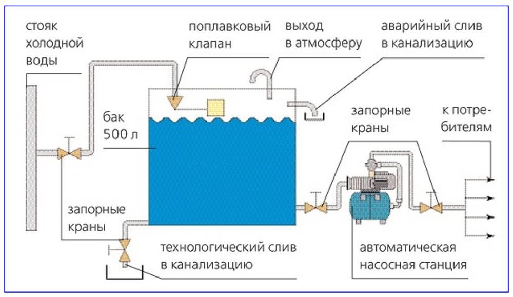 Инструкция как провести опрессовку труб теплого пола воздухом, водой