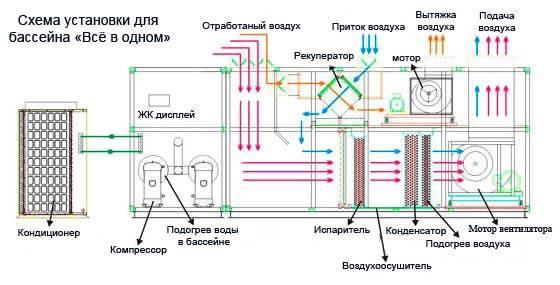 Подготовка проекта вентиляции бассейна в частном доме