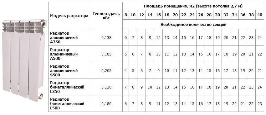 Расчет радиаторов отопления: как правильно определить количество секций