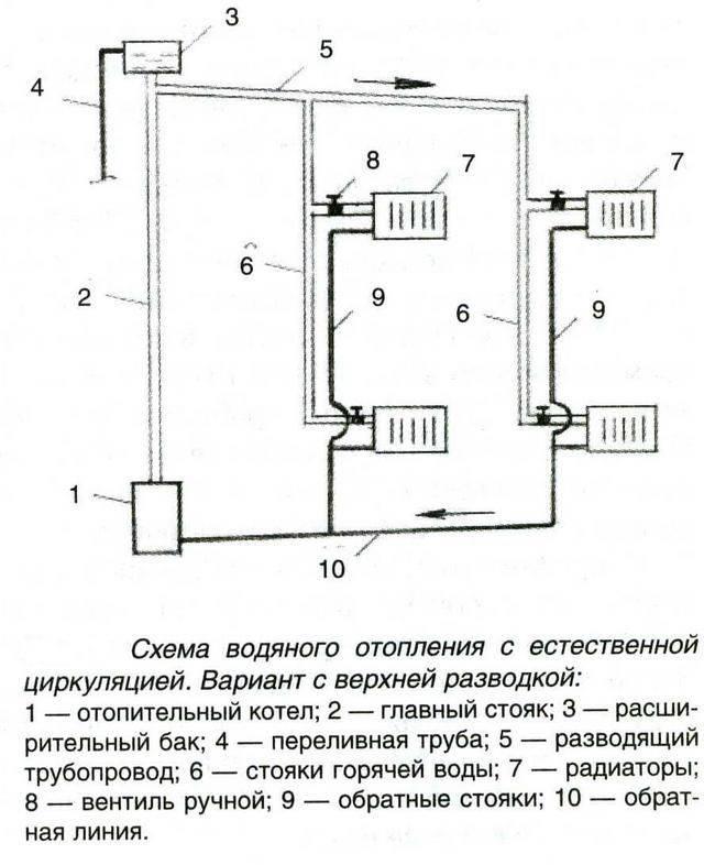 Обзор теплоносителей для отопительных систем
