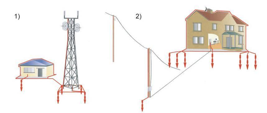 Заземление газового котла в частном доме: нормы, обустройство и способы проверки
