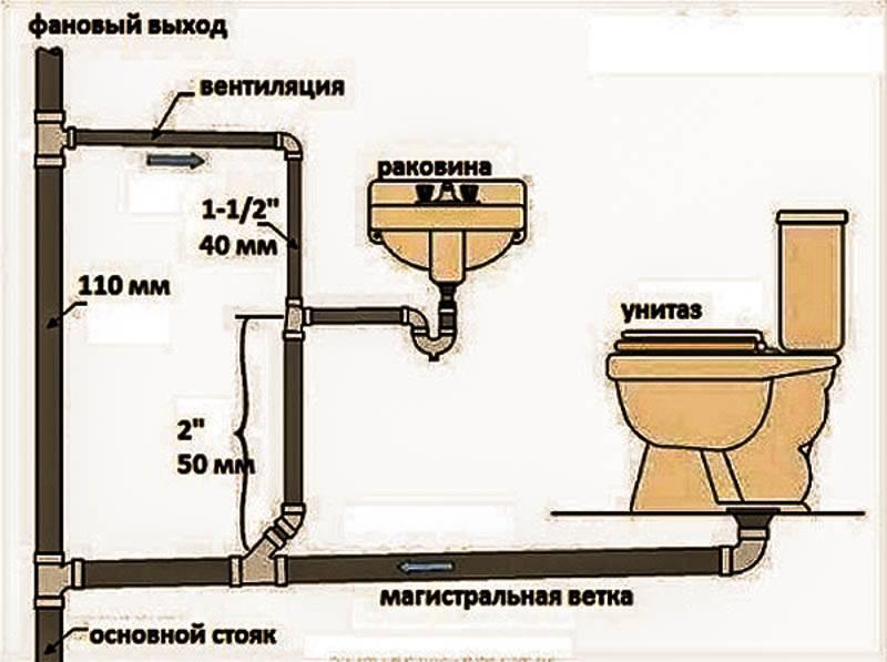 Разводка труб канализации: элементы, установка своими руками
