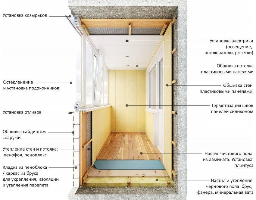 Как утеплить балкон своими руками: пошаговая инструкция по утеплению балкона изнутри