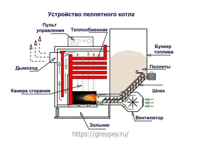 Принцип работы пиролизных котлов, устройство и схема