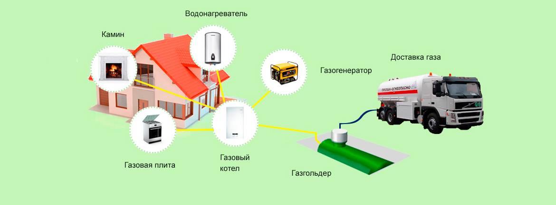 Лучшие газгольдеры для газификации дома в 2021 году