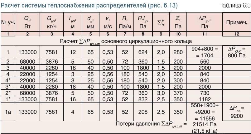 Гидравлический расчет системы отопления: пример, сопротивление отопительных приборов