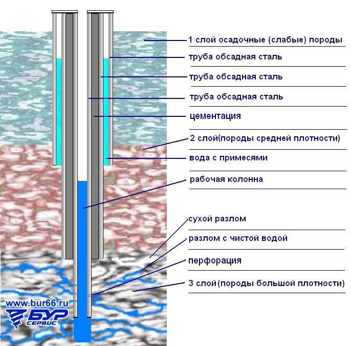 Обсадная труба для скважины: какую выбрать и как рассчитать ее размер