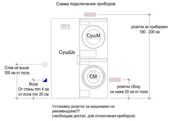 Розетка для стиральной машины в ванной комнате: выбор модели и алгоритм установки