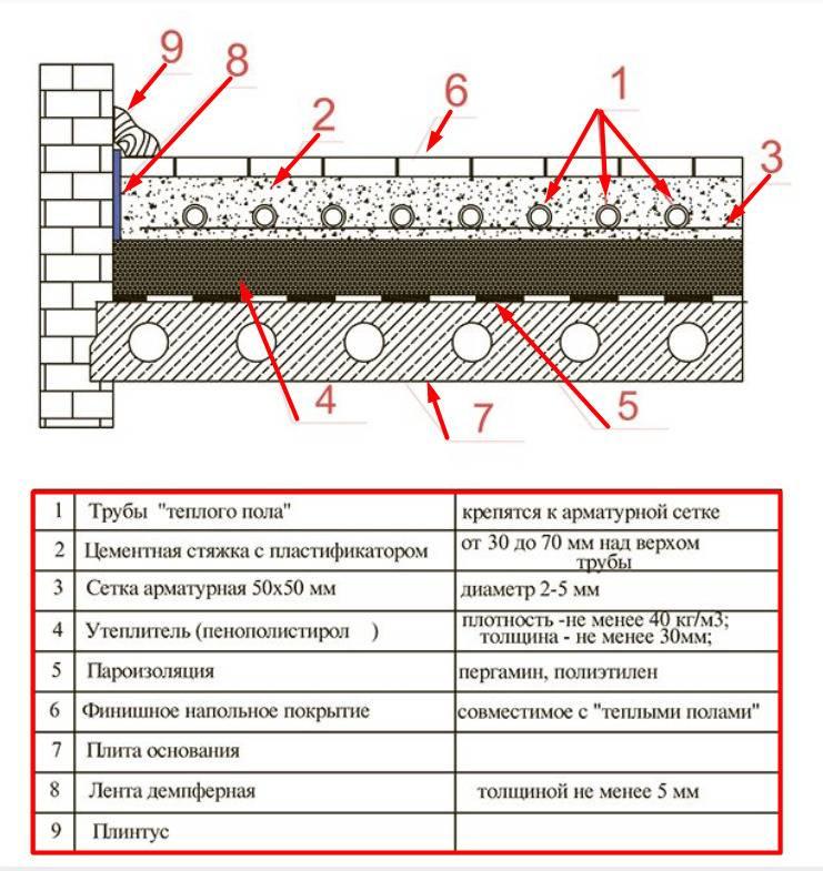 Теплый водяной пол в частном доме: схемы, правила устройства + монтажный инструктаж