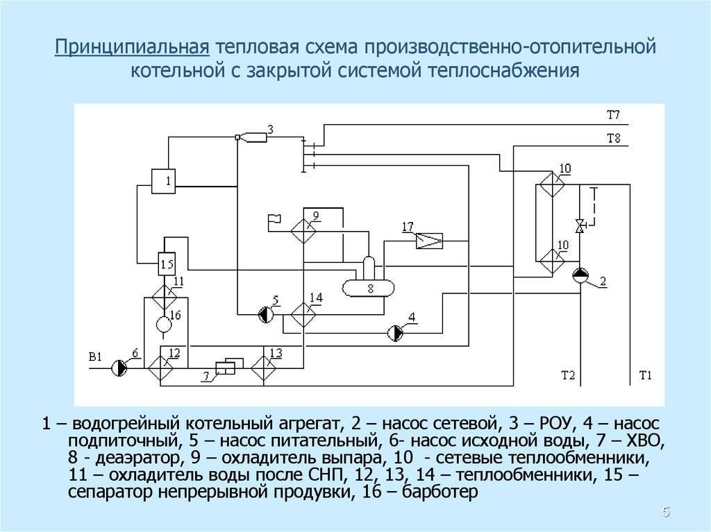 ✅ схема котельной частного дома: принципиальная функциональная - dnp-zem.ru