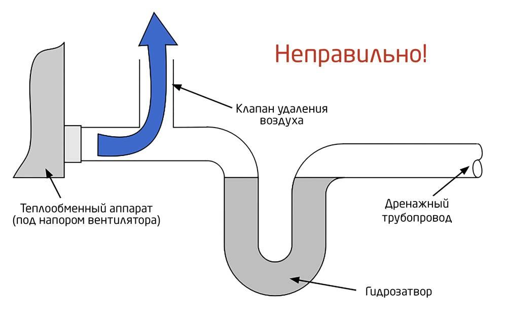 Как избавиться от конденсата в вентиляционных трубах? — вентиляция, кондиционирование и отопление
