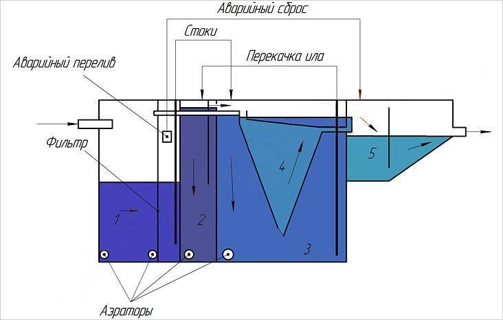 """Септик """"биокси"""": характеристики и устройство очистных сооружений, преимущества"""