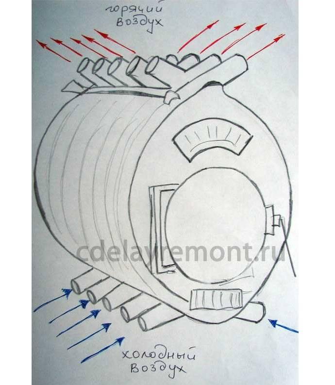 Печь булерьян своими руками, фото, видео, схемы и чертежи