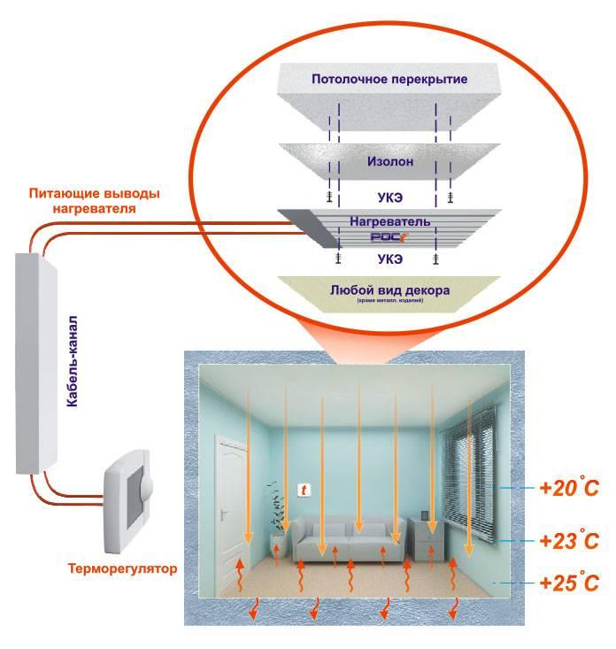 Инфракрасное отопление дома: что это такое, плюсы и минусы