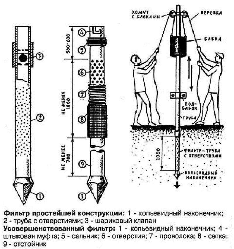Пробурить скважину своими руками: виды бурения и обустройства - vodatyt.ru