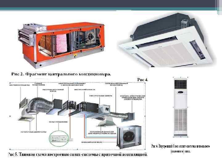 Классификация систем кондиционирования, вентиляции и отопления - мир климата и холода