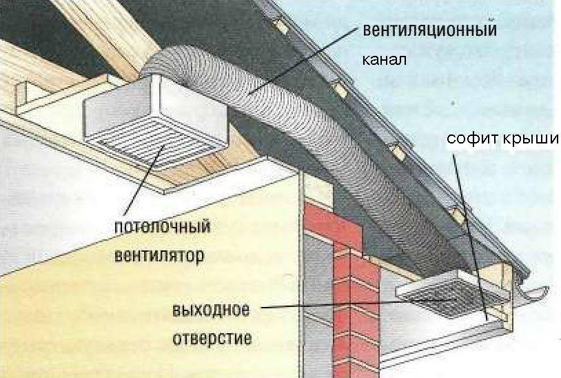 Вентиляция в домах с газовыми плитами: нормы и требования по организации воздухообмена