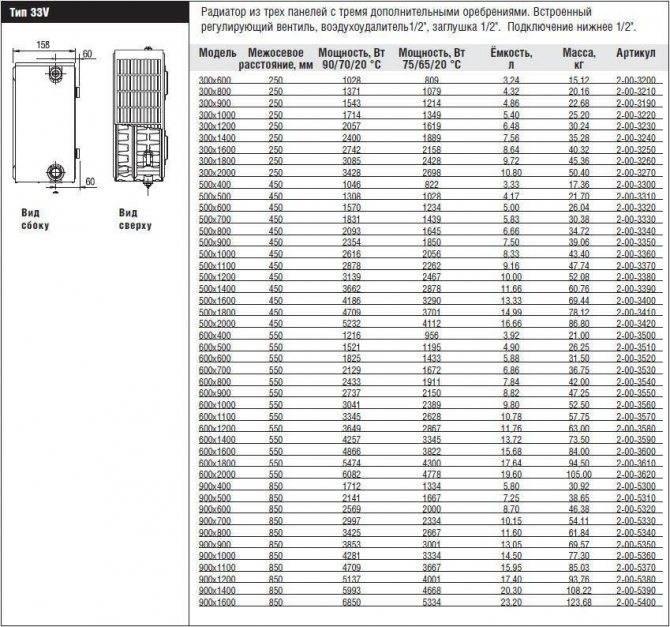Какие радиаторы отопления лучше ставить в частном доме: сравнение видов, рейтинг 2021 г