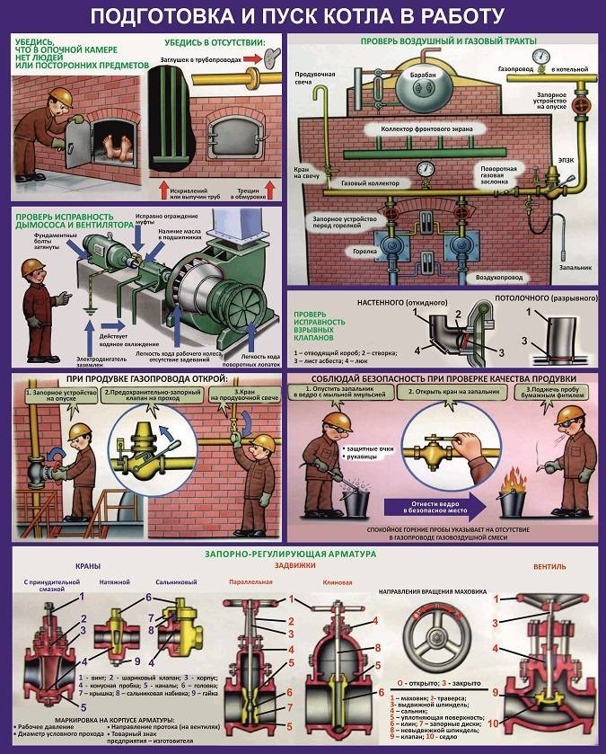 Подготовка и запуск газового отопления. как правильно включить энергонезависимый котел