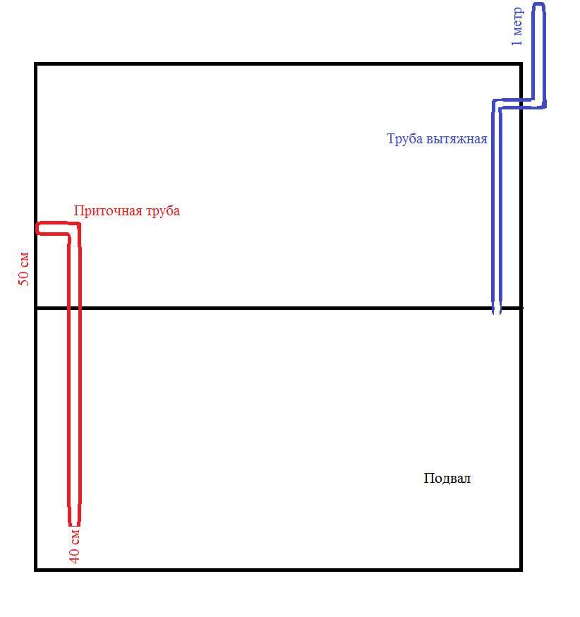 Вентиляция в гараже: основные виды, правильный расчет конструкции и лучшие материалы для изготовления (100 фото)