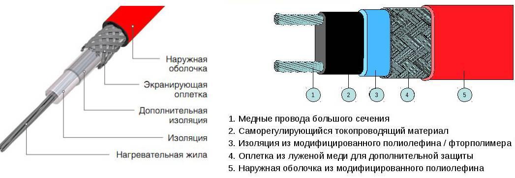 Саморегулирующий греющий кабель для водопровода монтаж и подключение