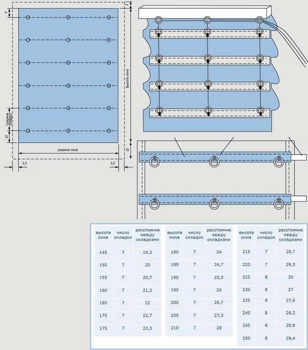 Рулонные шторы на окна своими руками: пошаговая инструкция изготовления рольставен и механизма для штор