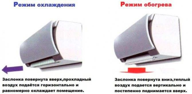 Можно ли включать кондиционер зимой в квартире на обогрев