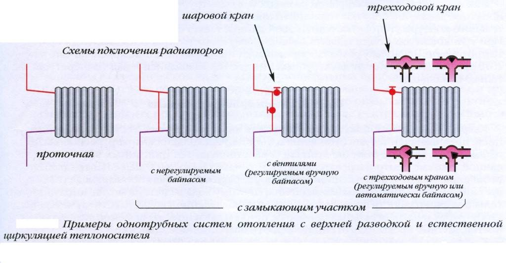 Замена отопительных радиаторов в квартире и стоимость установки батарей