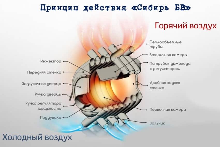 Печь булерьян своими руками: схема, чертежи с размерами