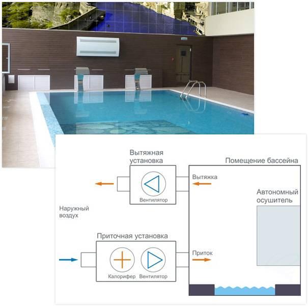 Вентиляция в бассейне - виды, задачи и установка