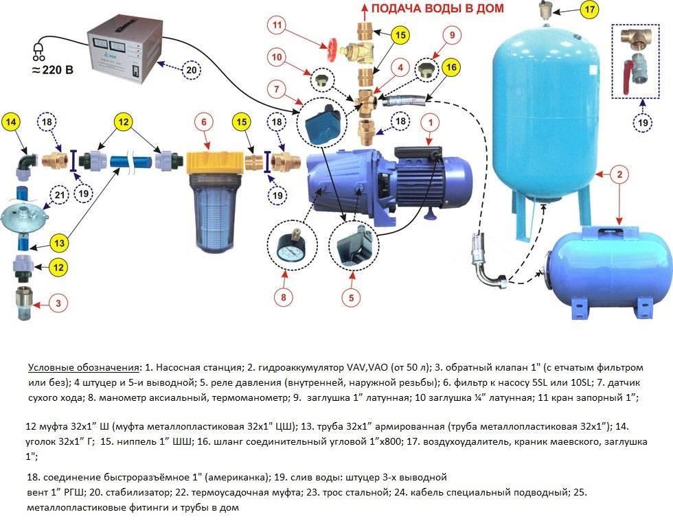 Насос поверхностный: особенности, виды, способы подключения   стройка.ру