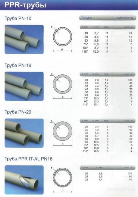 Металлопластиковые трубы: технические характеристики