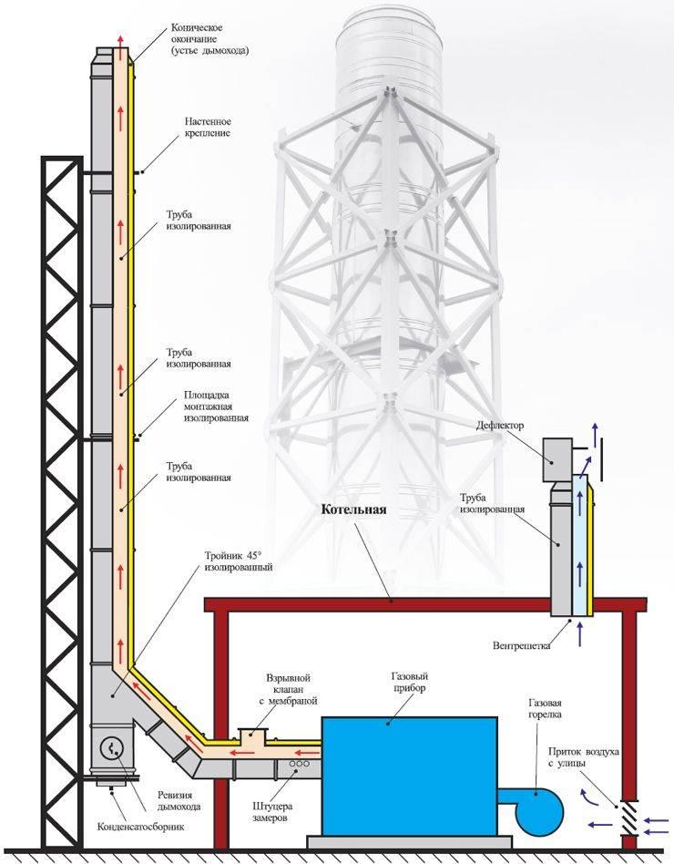 Как выполняется расчет дымовой трубы – правила и порядок проведения