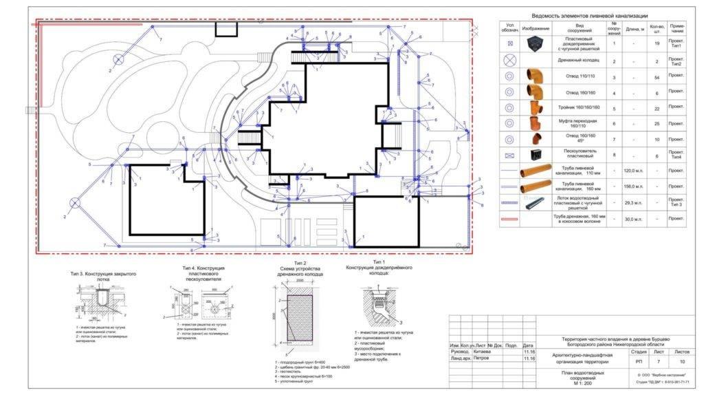 Проект ливневой канализации типовой проект