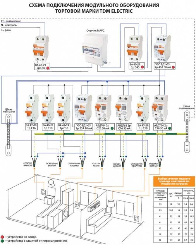 Рекомендации по выбору и монтажу противопожарного узо
