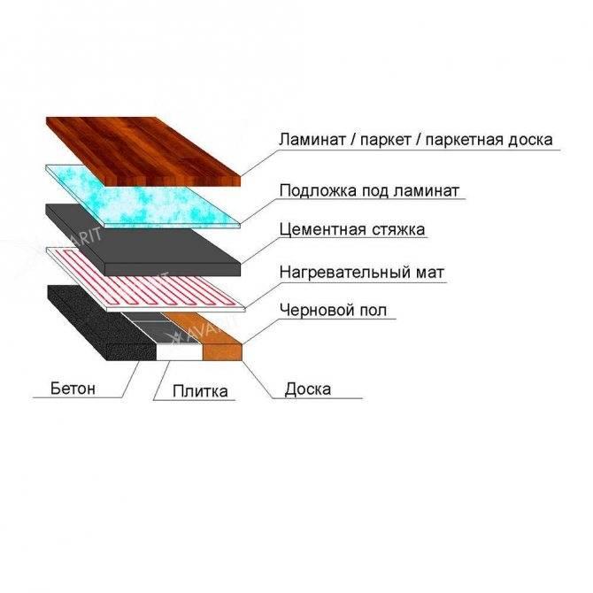 Теплый пол под ламинат в деревянном доме: укладка на деревянный пол