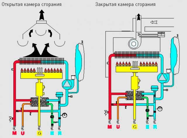 Принцип работы настенного газового котла
