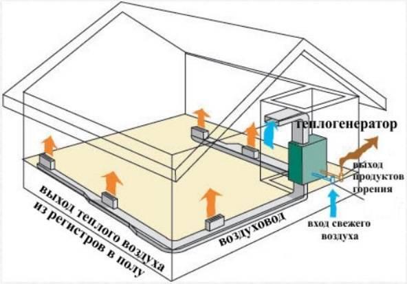 Воздушное отопление дома. особенности и схемы отопления воздухом