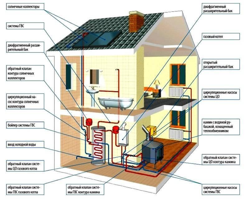 Как лучше и чем отопить загородный дом? виды отопления без газа- обзор +видео