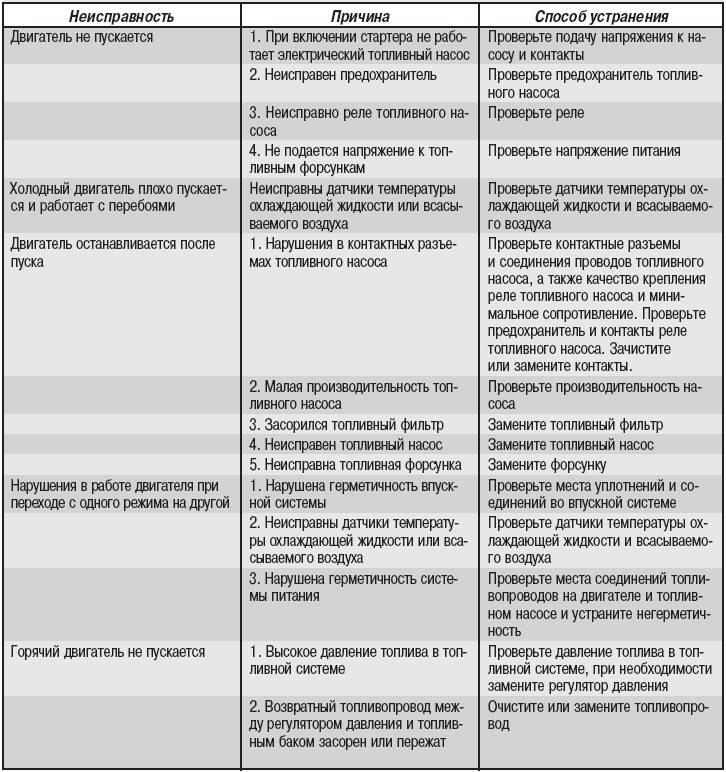 Неисправности и коды ошибок газовых котлов протерм: причины, проявления и методы устранения